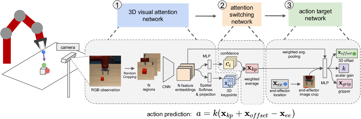 Figure 2 for Generalization Through Hand-Eye Coordination: An Action Space for Learning Spatially-Invariant Visuomotor Control