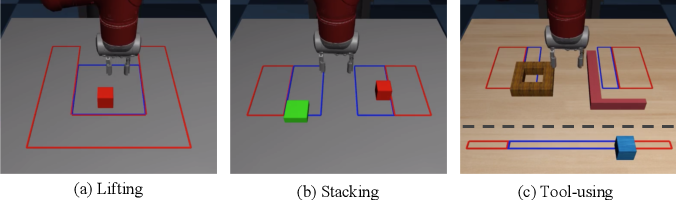Figure 3 for Generalization Through Hand-Eye Coordination: An Action Space for Learning Spatially-Invariant Visuomotor Control