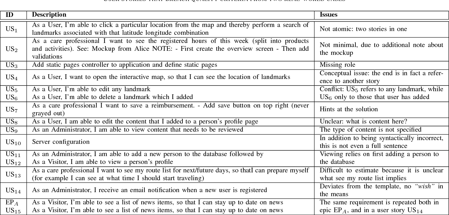 Forging high-quality User Stories: Towards a discipline for Agile  Requirements