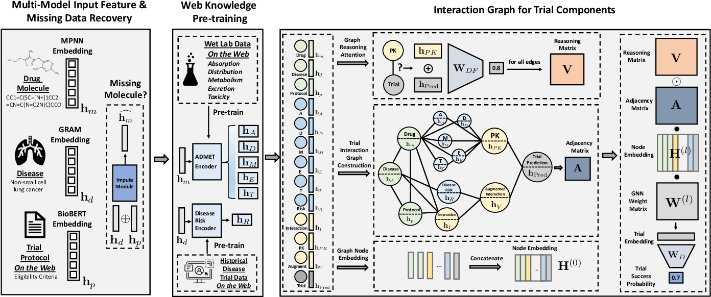 Figure 2 for HINT: Hierarchical Interaction Network for Trial Outcome Prediction Leveraging Web Data
