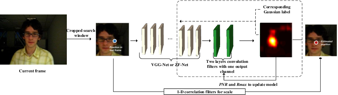 Figure 1 for High Performance Visual Object Tracking with Unified Convolutional Networks