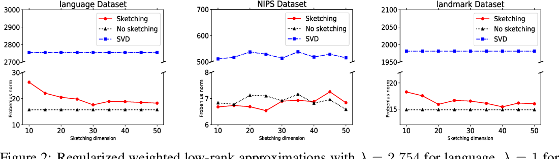 Figure 3 for Regularized Weighted Low Rank Approximation