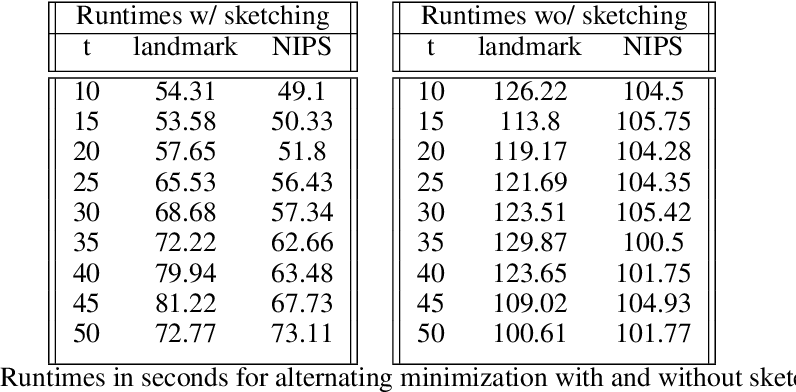 Figure 2 for Regularized Weighted Low Rank Approximation