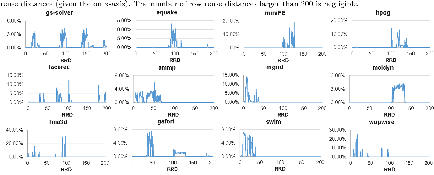 Memory Row Reuse Distance and its Role in Optimizing Application
