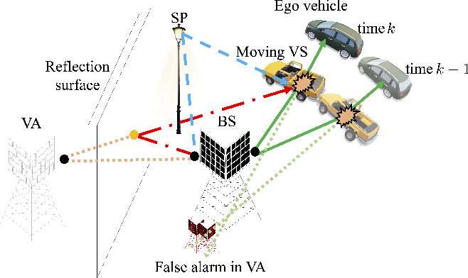 Figure 1 for Cooperative mmWave PHD-SLAM with Moving Scatterers