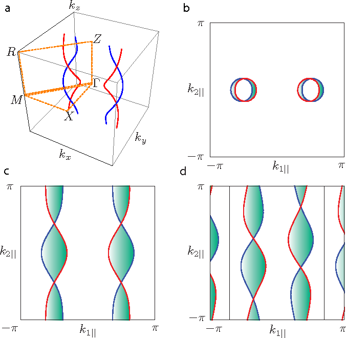 Figure 4 From Double Helix Nodal Line Superconductor Semantic Scholar