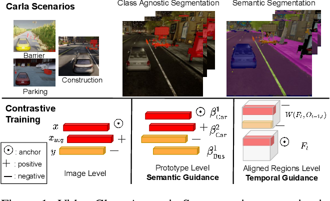 Figure 1 for Video Class Agnostic Segmentation with Contrastive Learning for Autonomous Driving