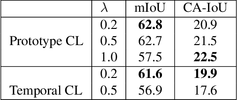 Figure 4 for Video Class Agnostic Segmentation with Contrastive Learning for Autonomous Driving