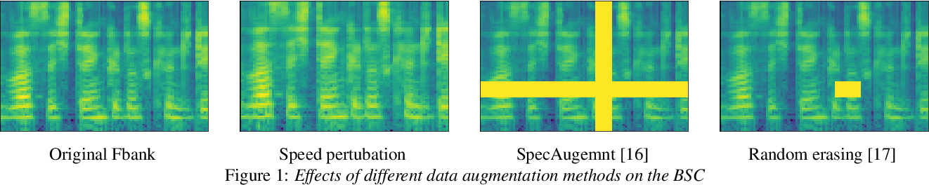 Figure 1 for Mask Detection and Breath Monitoring from Speech: on Data Augmentation, Feature Representation and Modeling