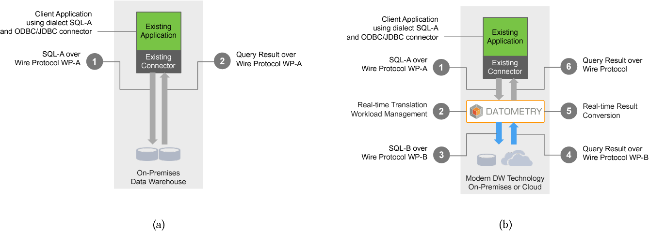 Figure 1 from Rapid Adoption of Cloud Data Warehouse Technology