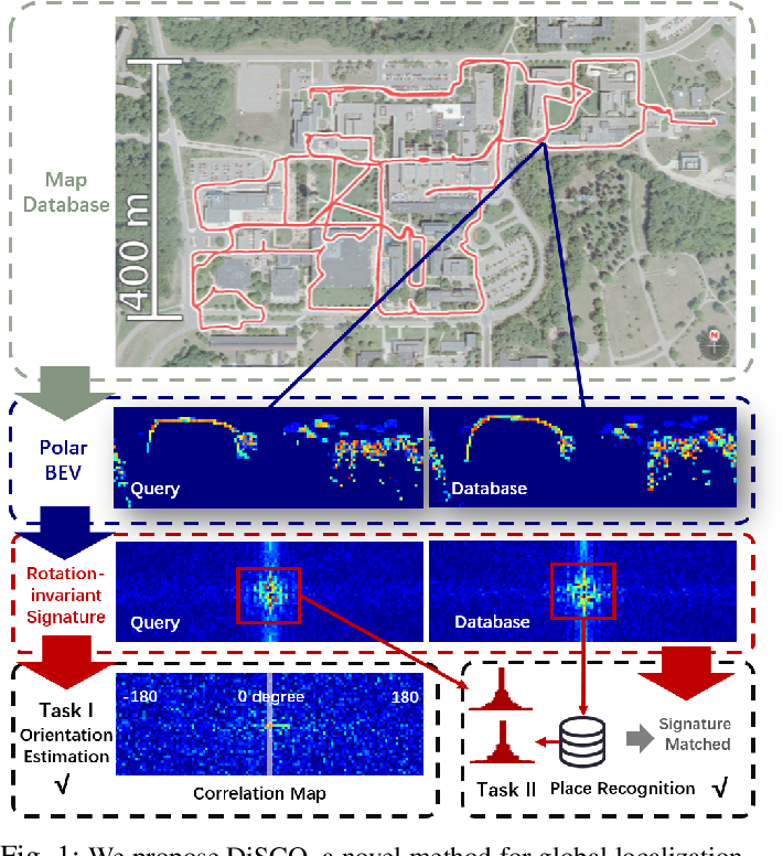 Figure 1 for DiSCO: Differentiable Scan Context with Orientation