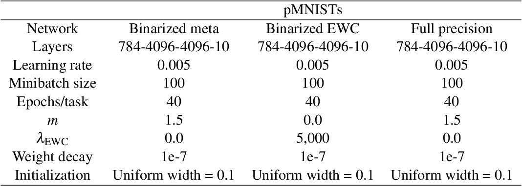 Figure 4 for Synaptic metaplasticity in binarized neural networks