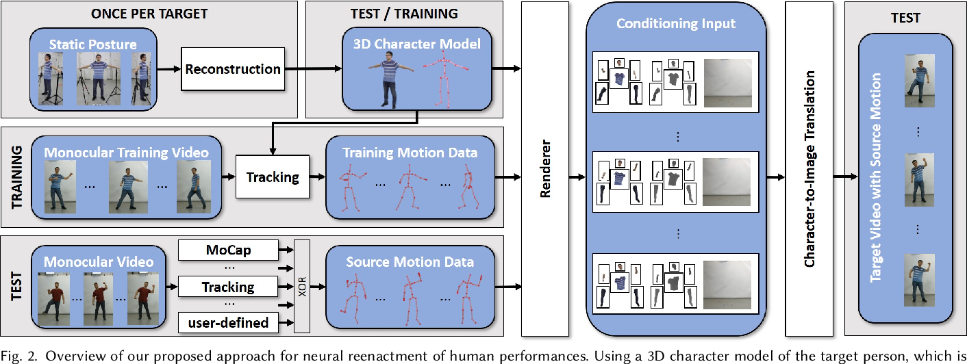 Figure 3 for Neural Animation and Reenactment of Human Actor Videos