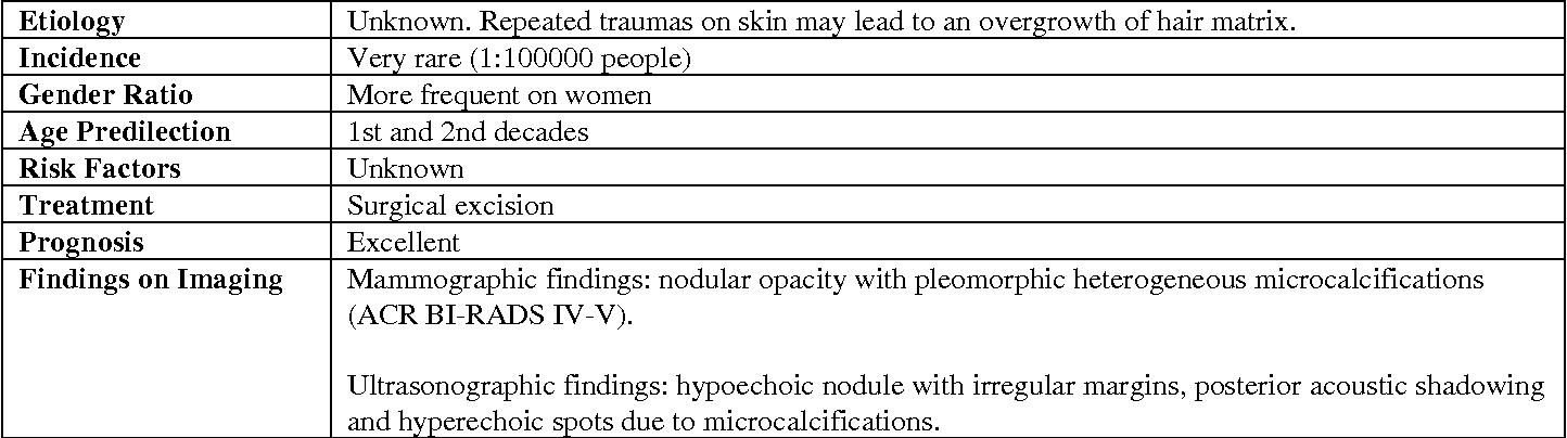 Table 1: Summary table for breast pilomatrixoma