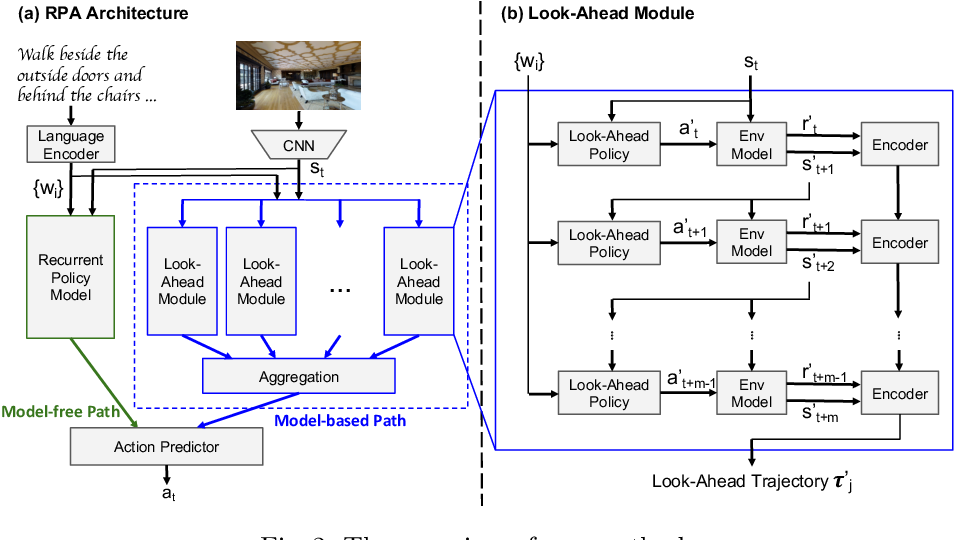 Figure 3 for Look Before You Leap: Bridging Model-Free and Model-Based Reinforcement Learning for Planned-Ahead Vision-and-Language Navigation