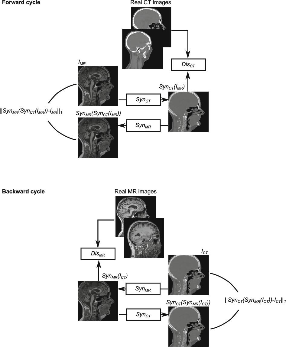 Figure 4 for Deep MR to CT Synthesis using Unpaired Data