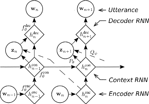Figure 1 for A Hierarchical Latent Variable Encoder-Decoder Model for Generating Dialogues