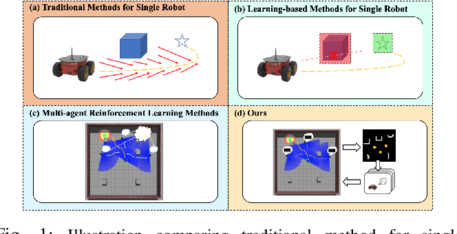 Figure 1 for Socially-Aware Multi-Agent Following with 2D Laser Scans via Deep Reinforcement Learning and Potential Field
