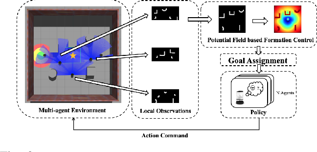 Figure 2 for Socially-Aware Multi-Agent Following with 2D Laser Scans via Deep Reinforcement Learning and Potential Field