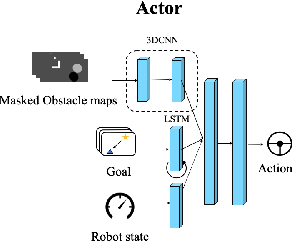 Figure 3 for Socially-Aware Multi-Agent Following with 2D Laser Scans via Deep Reinforcement Learning and Potential Field