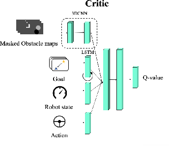 Figure 4 for Socially-Aware Multi-Agent Following with 2D Laser Scans via Deep Reinforcement Learning and Potential Field