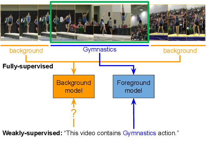 Figure 1 for Weakly-supervised Action Localization with Background Modeling