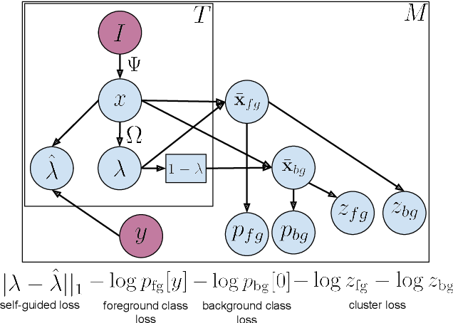 Figure 3 for Weakly-supervised Action Localization with Background Modeling