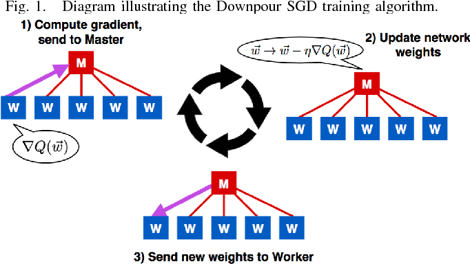 Figure 1 for An MPI-Based Python Framework for Distributed Training with Keras