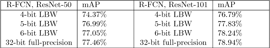 Figure 1 for Quantization and Training of Low Bit-Width Convolutional Neural Networks for Object Detection