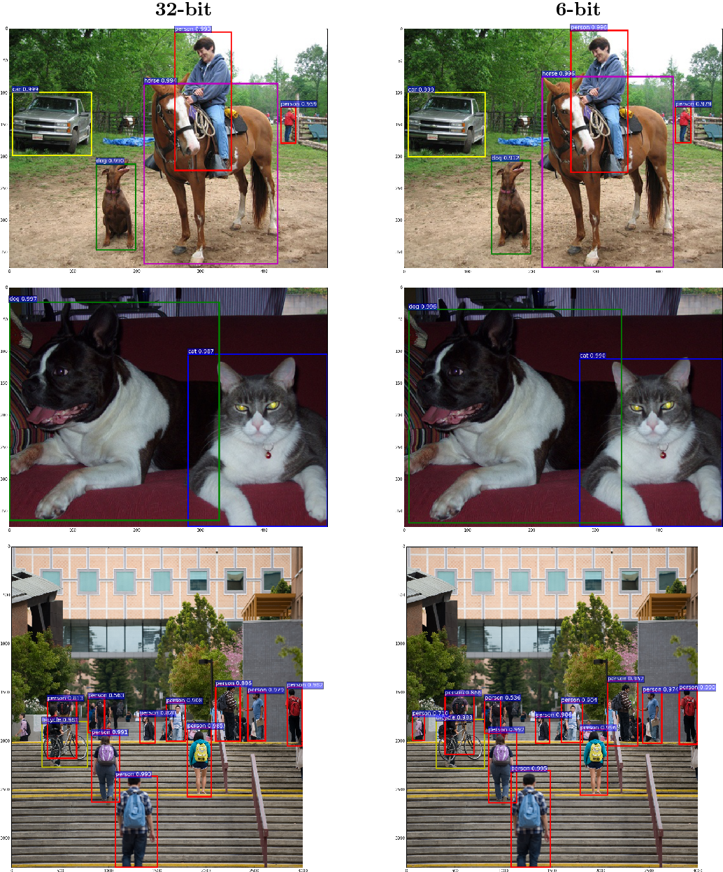 Figure 2 for Quantization and Training of Low Bit-Width Convolutional Neural Networks for Object Detection