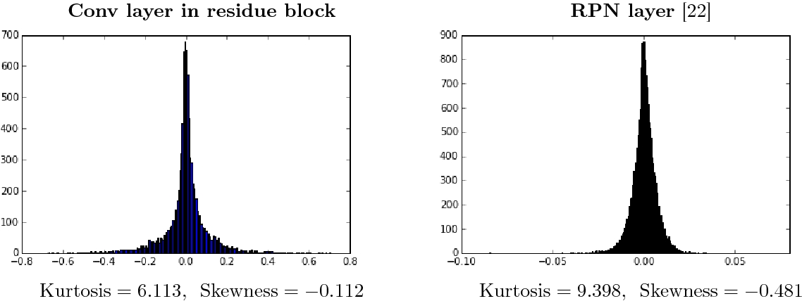 Figure 3 for Quantization and Training of Low Bit-Width Convolutional Neural Networks for Object Detection