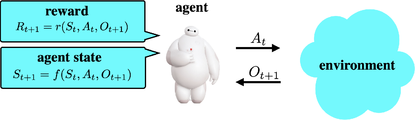 Figure 1 for Simple Agent, Complex Environment: Efficient Reinforcement Learning with Agent State