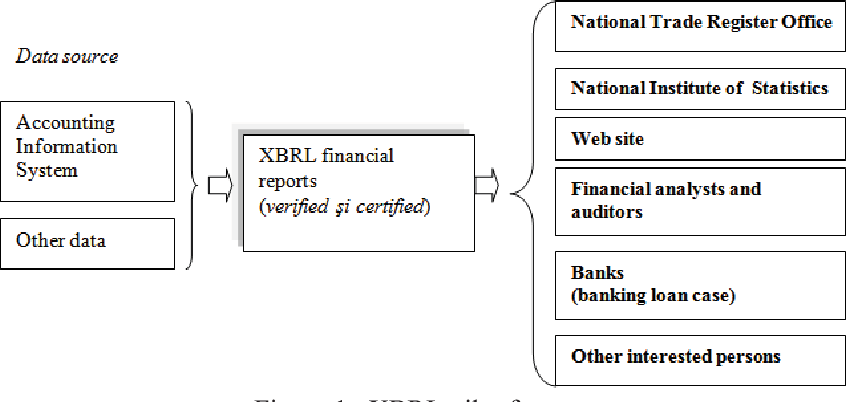 PDF] THE NORMALIZATION OF FINANCIAL DATA EXCHANGE OVER THE
