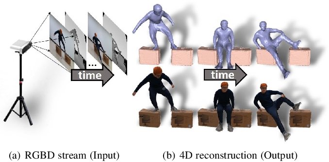 Figure 1 for RobustFusion: Robust Volumetric Performance Reconstruction under Human-object Interactions from Monocular RGBD Stream
