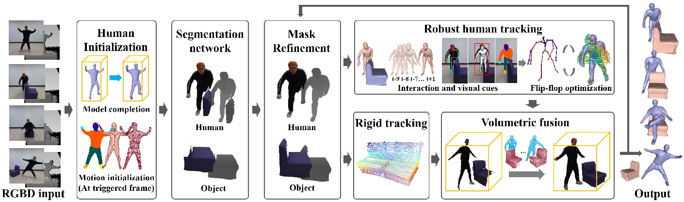 Figure 3 for RobustFusion: Robust Volumetric Performance Reconstruction under Human-object Interactions from Monocular RGBD Stream