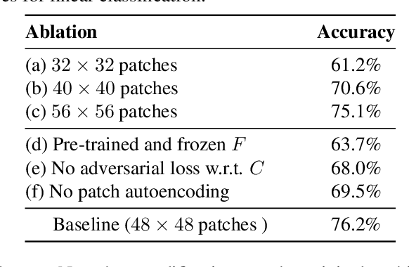 Figure 2 for Steering Self-Supervised Feature Learning Beyond Local Pixel Statistics