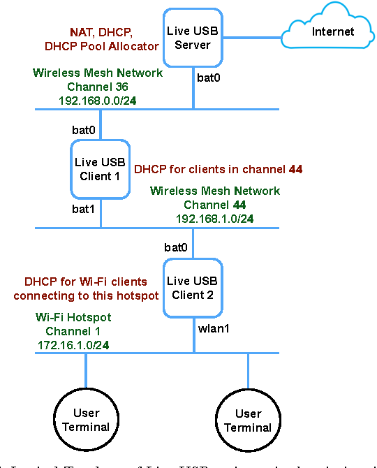 Performance evaluation of wireless ad-hoc network for post-disaster