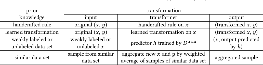 Figure 4 for Generalizing from a Few Examples: A Survey on Few-Shot Learning