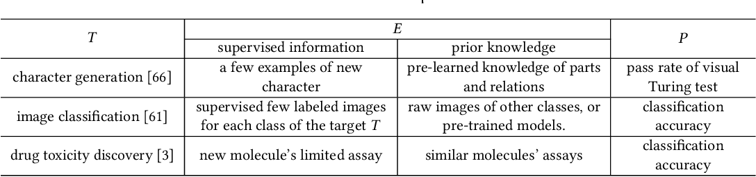 Figure 1 for Generalizing from a Few Examples: A Survey on Few-Shot Learning