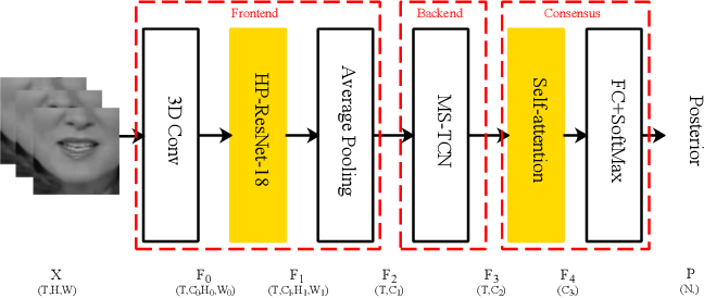 Figure 2 for Lip-reading with Hierarchical Pyramidal Convolution and Self-Attention
