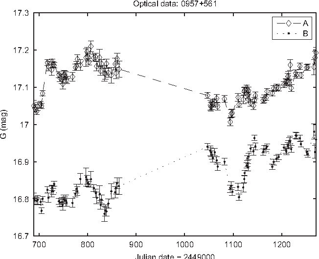 Figure 2 for Uncovering delayed patterns in noisy and irregularly sampled time series: an astronomy application