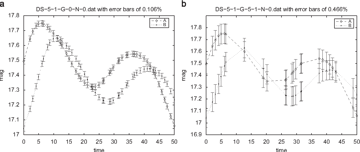 Figure 4 for Uncovering delayed patterns in noisy and irregularly sampled time series: an astronomy application