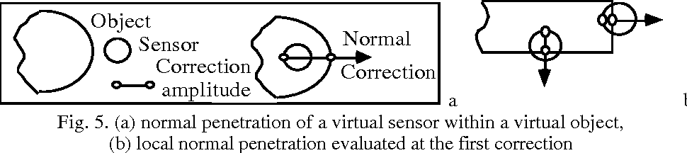 Penetration with objects