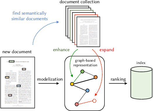 Figure 1 for The DELICES project: Indexing scientific literature through semantic expansion