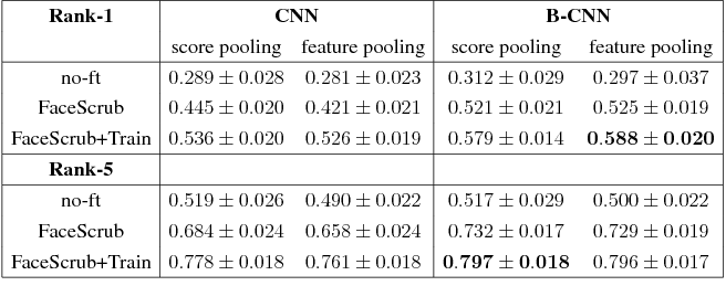 Figure 2 for One-to-many face recognition with bilinear CNNs