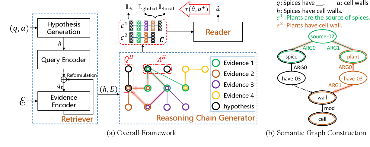 Figure 3 for Exploiting Reasoning Chains for Multi-hop Science Question Answering