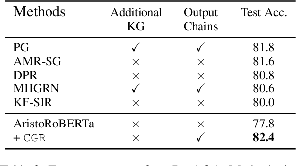 Figure 4 for Exploiting Reasoning Chains for Multi-hop Science Question Answering