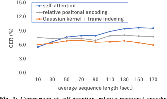 Figure 1 for Gaussian Kernelized Self-Attention for Long Sequence Data and Its Application to CTC-based Speech Recognition