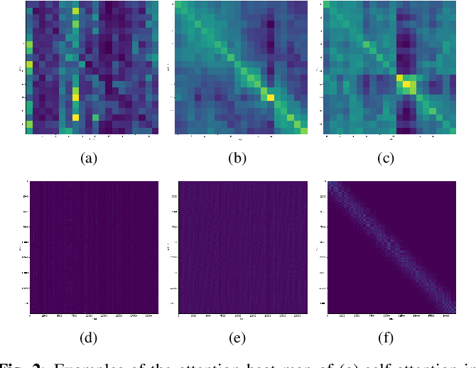 Figure 3 for Gaussian Kernelized Self-Attention for Long Sequence Data and Its Application to CTC-based Speech Recognition