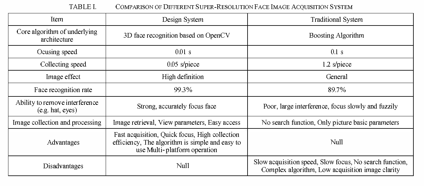 Design and implementation of high resolution face image